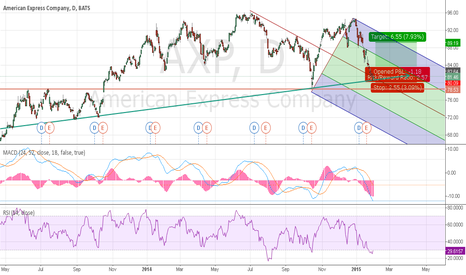 AXP: American Express on the trend line