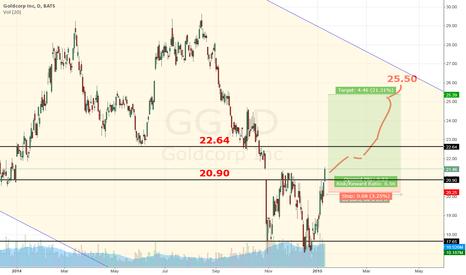 GG: Goldcorp Inc tracks gold higher