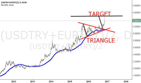 (USDTRY+EURTRY)/2: TURKISH LIRA EURO AND USD BASKET MY LAST CHART.