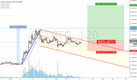 FCTBTC: Bullish Flag on Fatcom