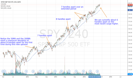 SPY: SPY showing no signs of stopping