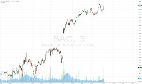 BAC: BAC status
