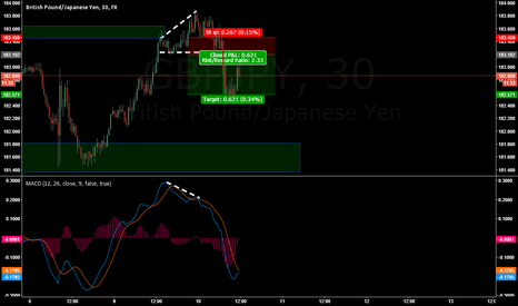 GBPJPY: GBPJPY RE-ENTRY Short (MDT)