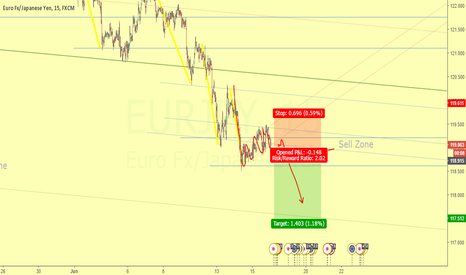 EURJPY: Continuation of downtrend - Waiting for break of 5M RANK
