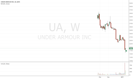 UA: Bullish spring on stopping volume