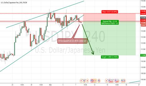 USDJPY: Update USD/JPY short
