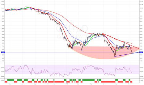CL1!: WTI Oil last support at mid big candel turnaround here possible