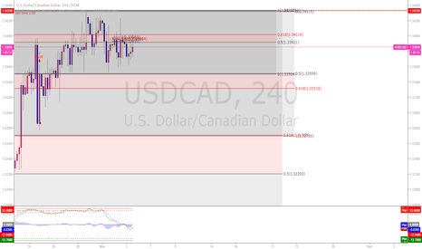 USDCAD: SELL THE USDCAD