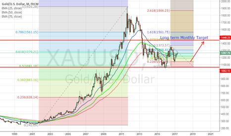 XAUUSD: Gold Long term view