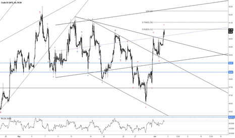 USOIL: Wave advance stalling