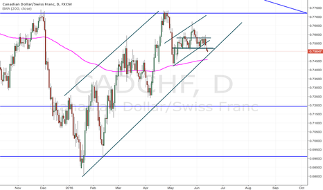 CADCHF: CADCHF short. Possible target at trendline?