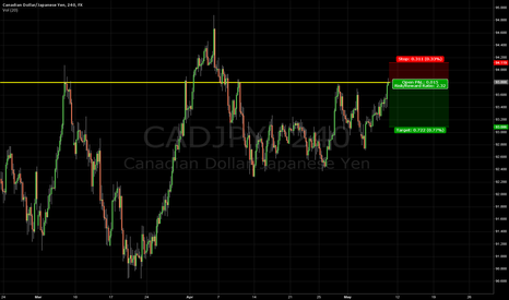 CADJPY: Shorting $CADJPY from 93.80