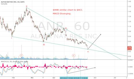 ANR: Similar chart to ACI