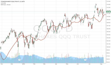QQQ: Running Alpha Strongly Favors USA & India Equity Markets