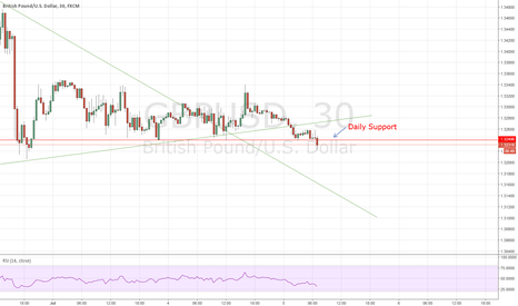GBPUSD: GBPUSD: Support Broken to the Down Side - SHORT