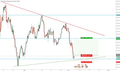 GBPJPY: GBPJPY Long in converging channel