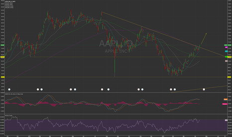 AAPL: Apple Heading Up?