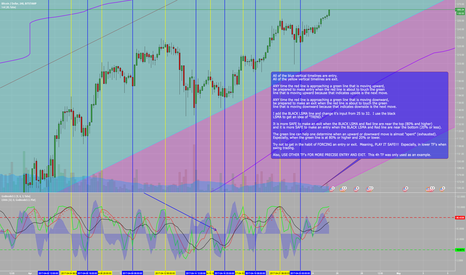 BTCUSD: Basic Understanding of HOW to use Godmode. Pasted in comments...