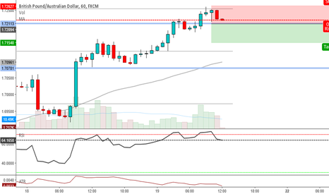 GBPAUD: GBPAUD H1 countertrend sell