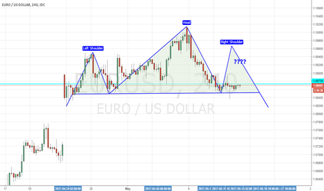 EURUSD: possible H&S