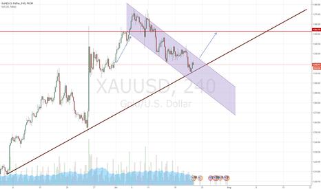 XAUUSD: Gold Long...