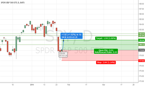 SPY: expecting a spike up to potentially close gap