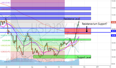 USDJPY: Bearish on UJ, Awaiting Confirmation