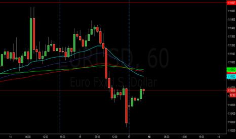 EURUSD: Apertura del Euro Dólar Americano