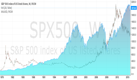SPX500: S&P with compare of USD
