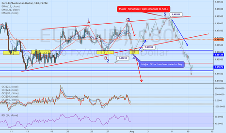 EURAUD: EUR/AUD Flat ABC or 5 wave corretion forming.