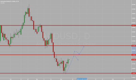 AUDUSD: AUDUSD:  Watching Price Action at 0.92