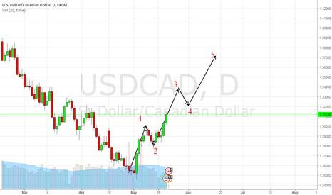 USDCAD: CAD in third wave of Elliott