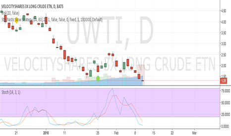 UWTI: almost time to buy