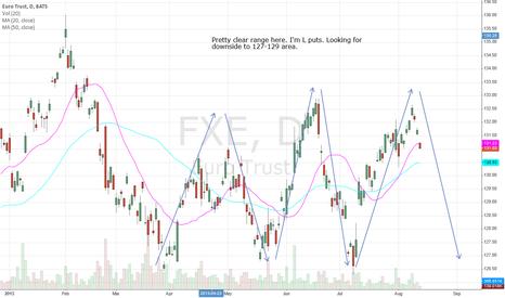 FXE: Euro Trust ETF