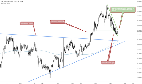 USDSEK: USDSEK CORRECTION MIGHT BE OVER SOON
