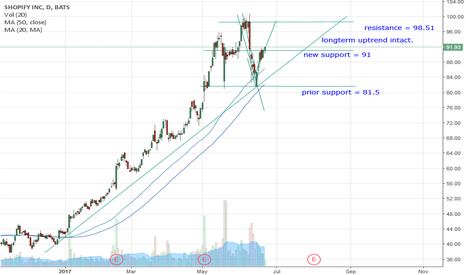 SHOP: SHOP testing new support @ 91, long uptrend intact to 84