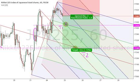 JPN225: Nikkei targets if pull back continous