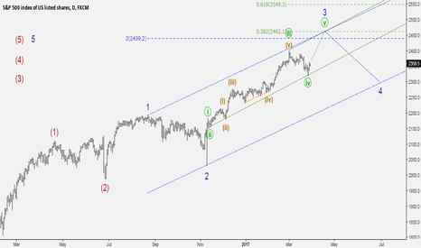 SPX500: Some changes