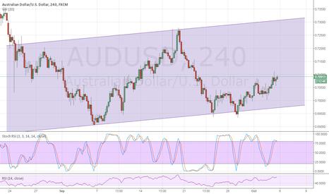 AUDUSD: Possible short-term bottom in AUDUSD