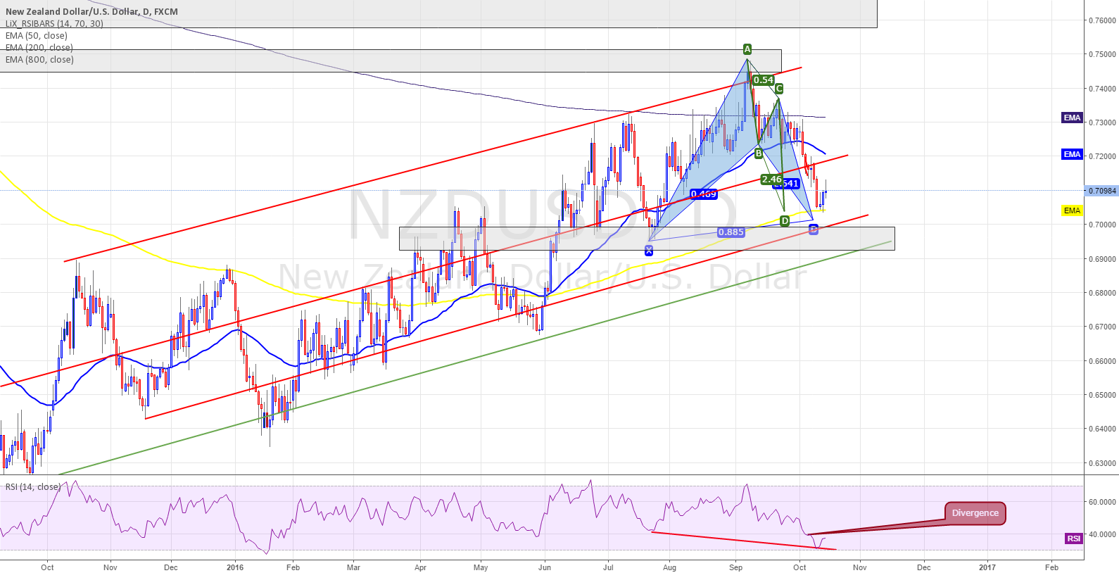 NZDUSD - DAILY - Bullish BAT in Channel
