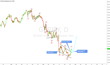 GBPJPY: Very easy count - GBPJPY