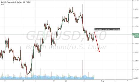 GBPUSD: Bear dominates..