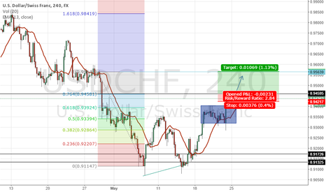 USDCHF: Consolidation touch, usdchf breakout