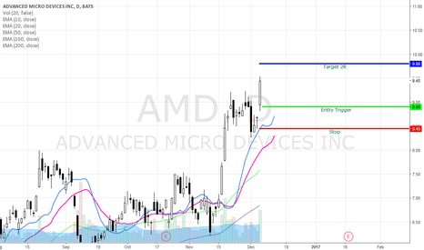 AMD: AMD Bullish Swing