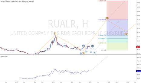 RUALR: Корреляция Норникеля и Русала