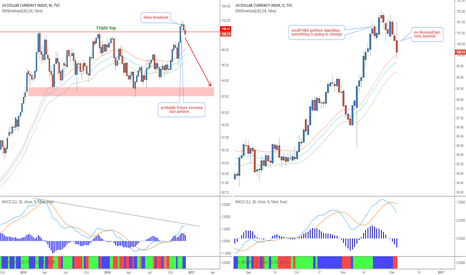 DXY: The end of the 3rd dollar bull run