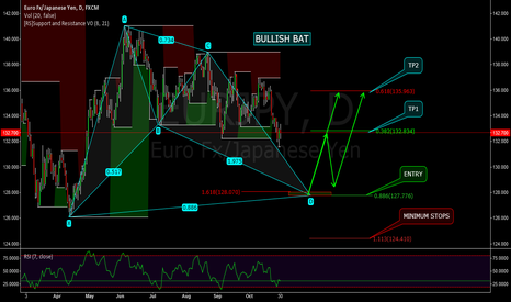 EURJPY: EURJPY - BIG BULLISH BAT - POTENTIAL LONG OPPORTUNITY - A/P