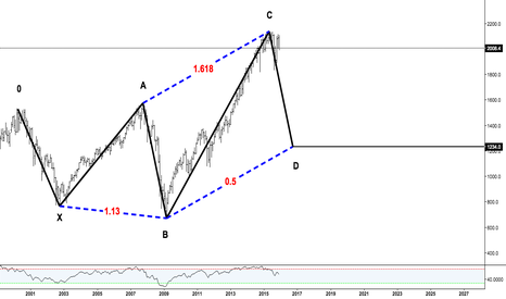 SPX500: The Bullish 5-0 Pattern