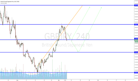 GBPJPY: GBPJPY at support