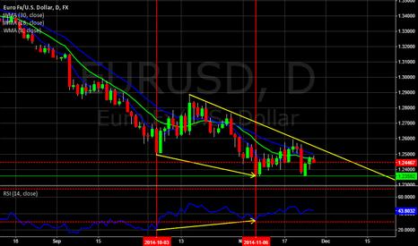EURUSD: Bullish Divergence EUR/USD